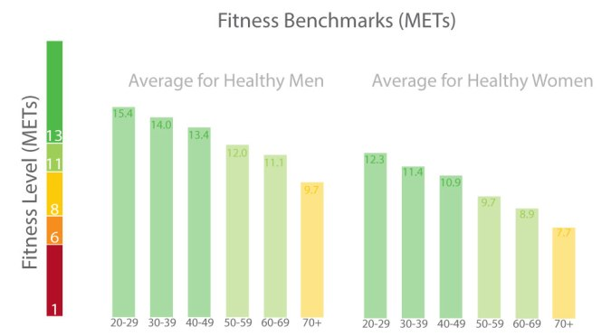Fitness-Benchmarks