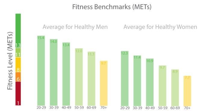 Fitness-Benchmarks