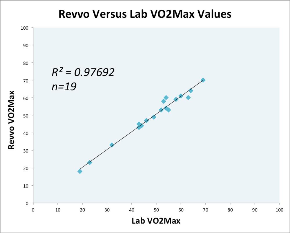 vo2max-accuracy