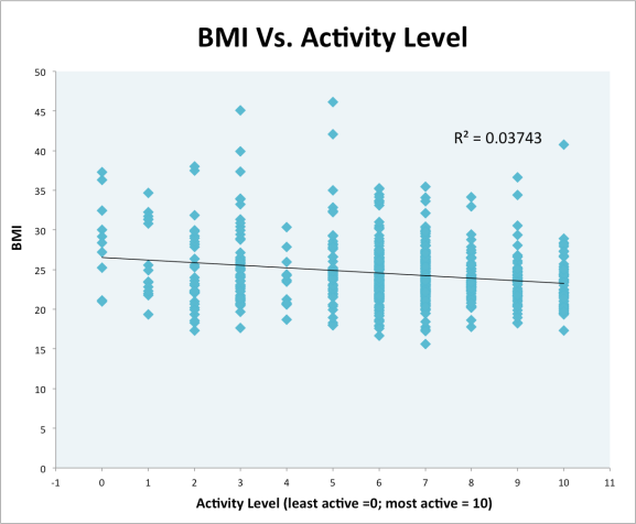 BMI Vs. Activity Level