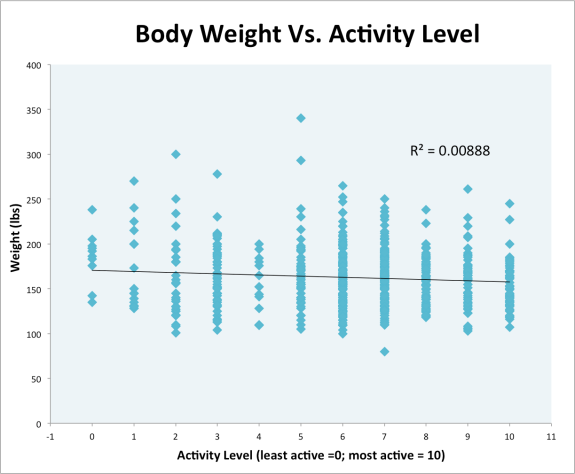 Body Weight Vs. Activity
