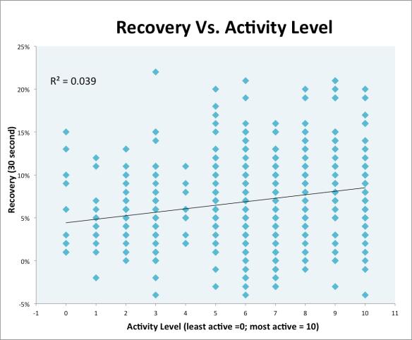 Recovery Vs. Activity