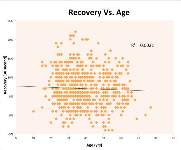 Recovery Vs. Age