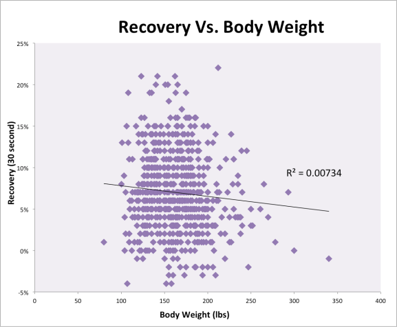 Recovery Vs. Weight