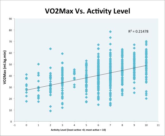 VO2Max Vs. Activity