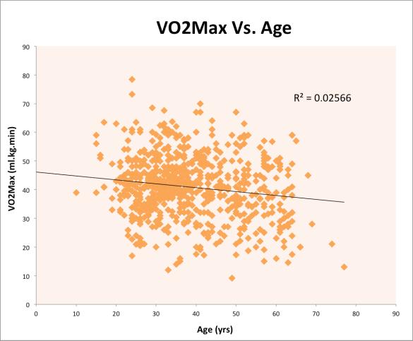 VO2Max Vs. Age