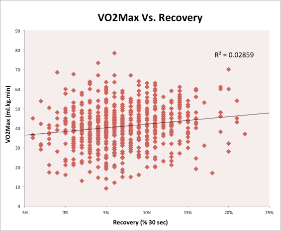 Vo2Max Vs. Recovery.png