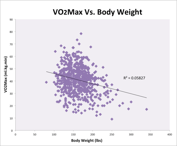 VO2Max Vs. Weight.png