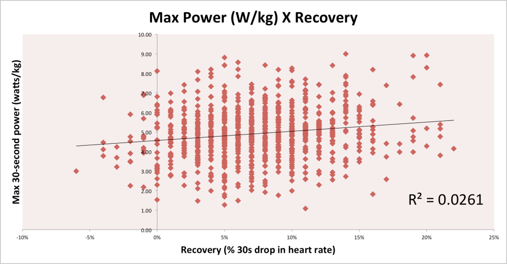 Max Power X Recovery
