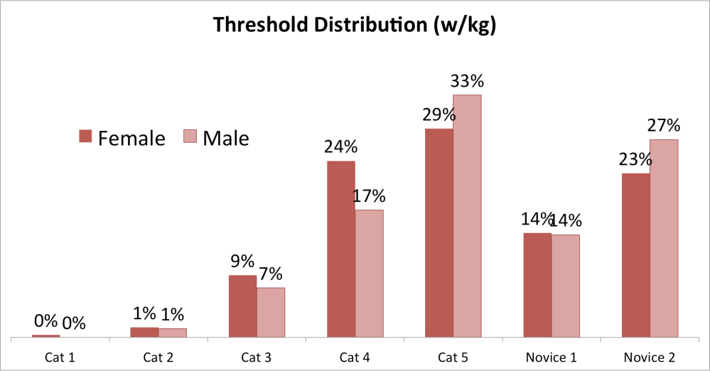 Threshold Distribution